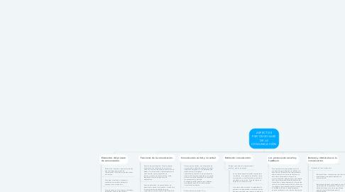 Mind Map: ASPECTOS PSICOSOCIALES DE LA COMUNICACIÓN