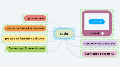 Mind Map: suelo