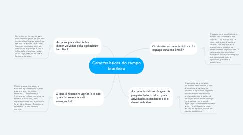 Mind Map: Características do campo brasileiro