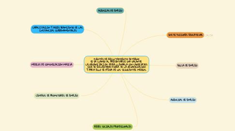 Mind Map: FUENTES DE RECLUTAMIENTO EXTERNO SE DA CUANDO AL PRESENTARSE UNA VACANTE  LA ORGANIZACIÓN DESEA LLENARLA CON CANDIDATOS QUE SE ENCUENTRAN FUERA DE LA ORGANIZACIÓN Y PARA ELLO SE AYUDA DE LOS SIGUIENTES MEDIOS.