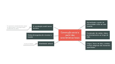 Mind Map: Construção social a partir das características locais