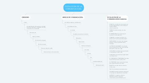Mind Map: EVOLUCION DE LA COMUNICACION.