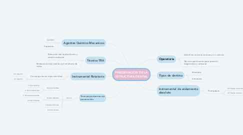 Mind Map: PRESERVACIÓN DE LA ESTRUCTURA DENTAL