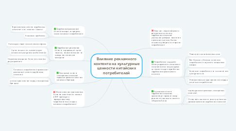 Mind Map: Влияние рекламного контента на культурные ценности китайских потребителей