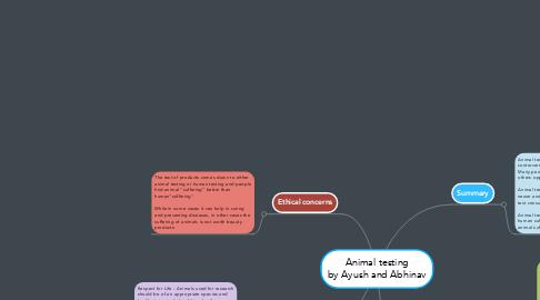 Mind Map: Animal testing by Ayush and Abhinav