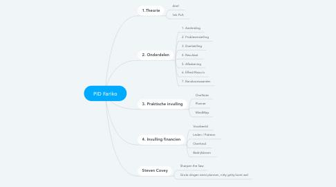 Mind Map: PID Fariko