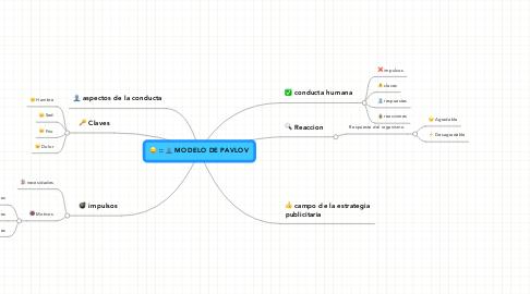 Mind Map: MODELO DE PAVLOV