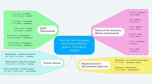 Mind Map: How are Latin language and books of British author J.K.Rowling related?