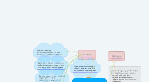 """Mind Map: Ментальная карта по книге Элиф Шафак """"Три дочери Евы"""""""
