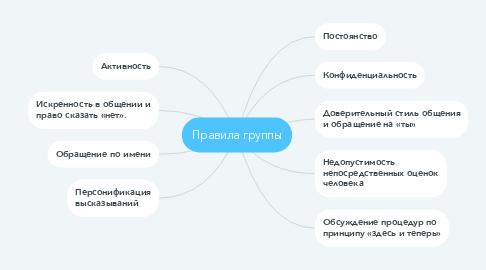 Mind Map: Формы организации воспитательного процесса