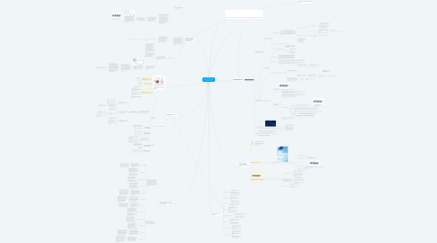 Mind Map: culture techniques to match the best drugs for a patient tumor- Group1