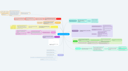 Mind Map: Word Formation Processes