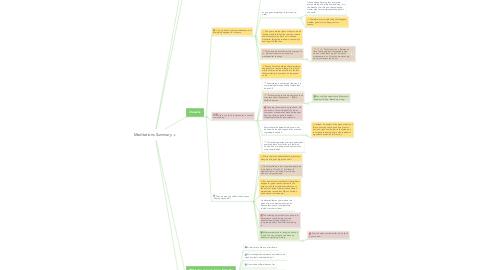 Mind Map: Meditations Summary