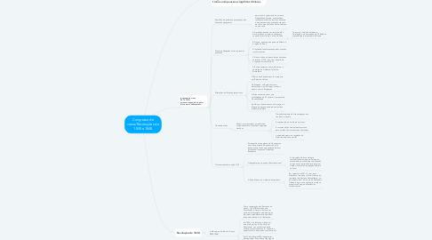 Mind Map: Congresso de viena/Revoluções de 1830 e 1848