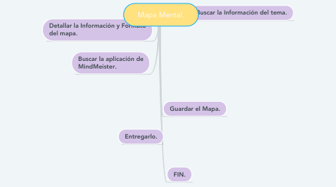 Mind Map: Mapa Mental.