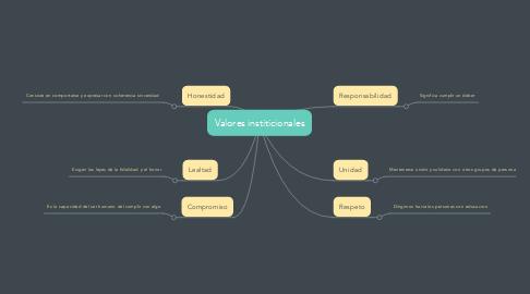 Mind Map: Valores institicionales