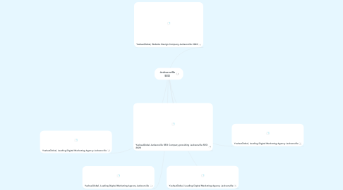 Mind Map: website design Jacksonville