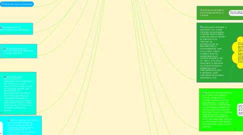 Mind Map: BA