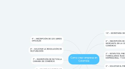 Mind Map: Como crear empresa en Colombia