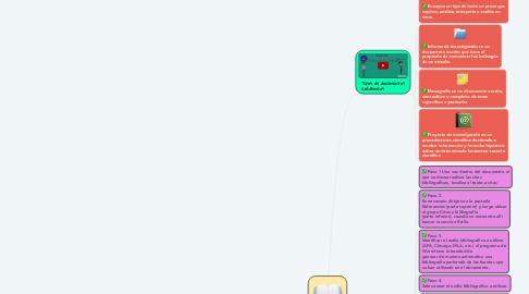 Mind Map: Bibliografía