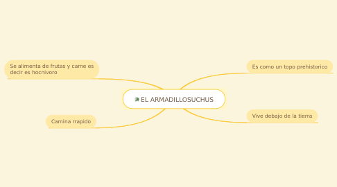 Mind Map: EL ARMADILLOSUCHUS