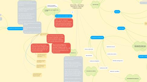Mind Map: IMPLANTES, ANATOMIA, BIOLOGIA Y FUNCION PERIIMPLANTAR