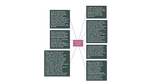 Mind Map: Civilização Árabe