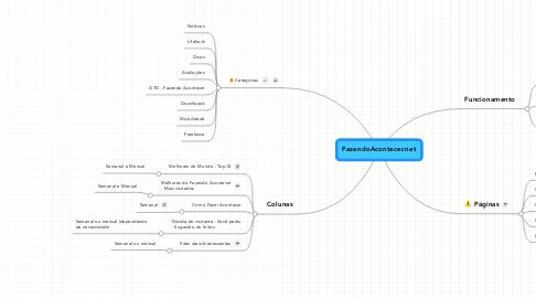 Mind Map: FazendoAcontecer.net