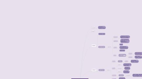 Mind Map: Direito Civil - Pessoas e Bens  (Parte - I)