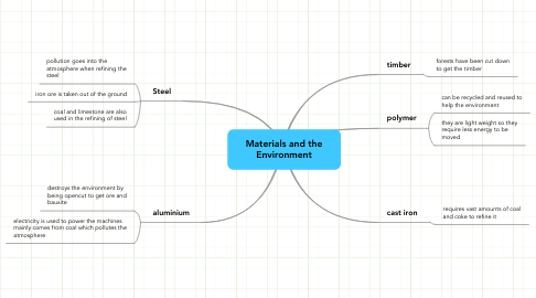 Mind Map: Materials and the Environment