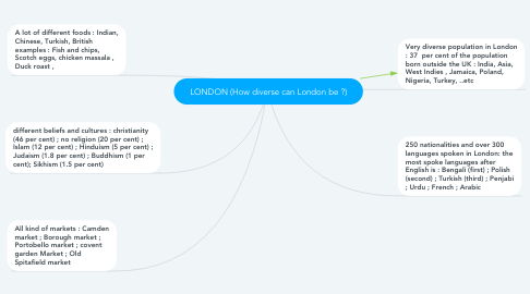 Mind Map: LONDON (How diverse can London be ?)