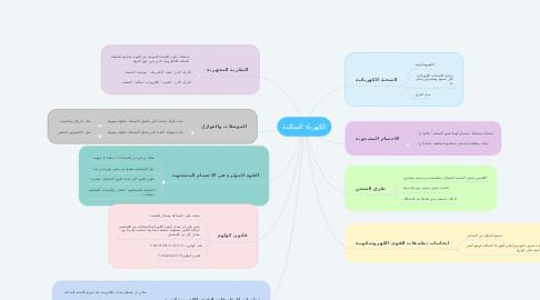 Mind Map: الكهرباء الساكنة