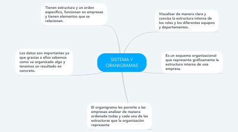 Mind Map: SISTEMA Y ORANIGRAMAS