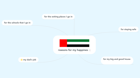 Mind Map: reasons for my happines