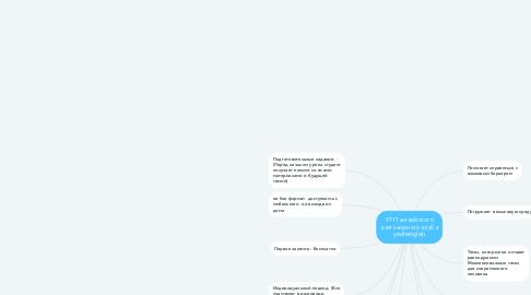 Mind Map: УТП английского разговорного клуба yeahenglish