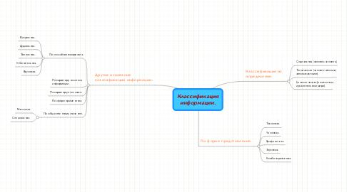 Mind Map: Классификацияинформации.
