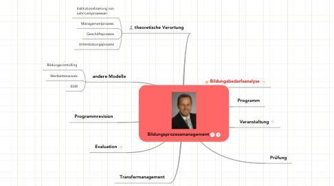 Mind Map: Bildungsprozessmanagement