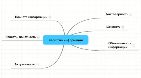 Mind Map: Свойтсво информации