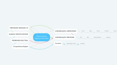 Mind Map: Cibercultura: Espaço fecundo