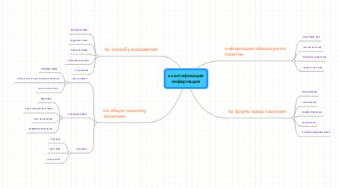 Mind Map: классификация информации