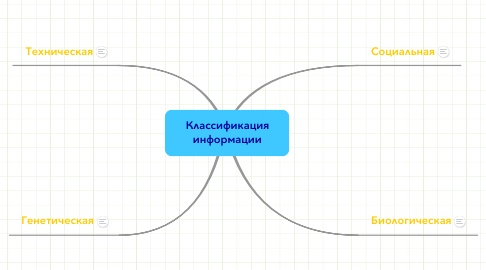 Mind Map: Классификацияинформации