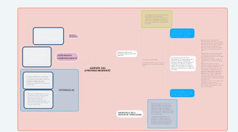 Mind Map: GESTIÓN DEL APROVISIONAMIENTO