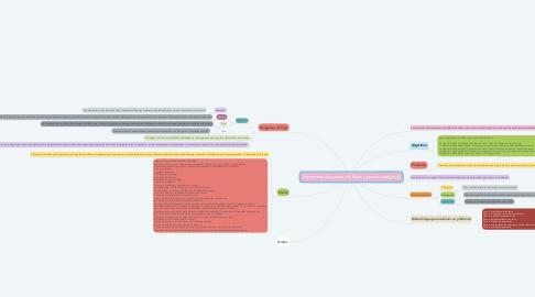 Mind Map: Algoritmos diagramas de flujos y pseudocodigos