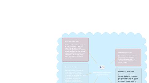 Mind Map: Método de Inducción Organizacional