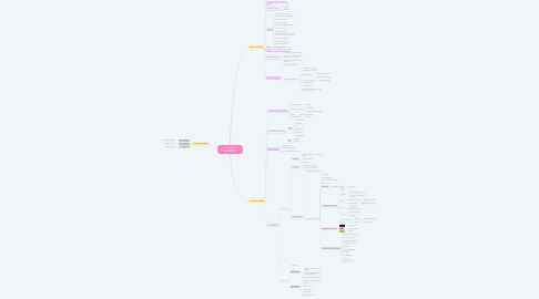 Mind Map: PROPEDÉUTICA DEL TRABAJO INTELECTUAL UNIVERISATRIO