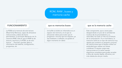 Mind Map: ROM, RAM , buses y memoria cache