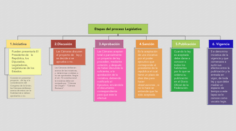 Mind Map: Etapas del proceso Legislativo