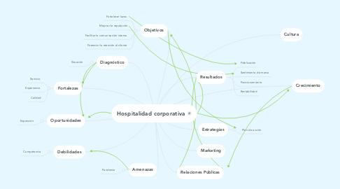 Mind Map: Hospitalidad corporativa