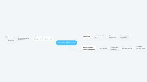 Mind Map: Структура Деятельности