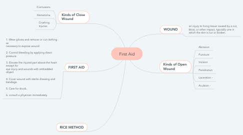 Mind Map: First Aid